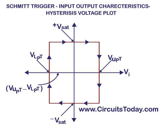 Incredible Schmitt Trigger Circuit Using Ua741 Op Amp Ic Design Diagram Working Wiring Cloud Grayisramohammedshrineorg