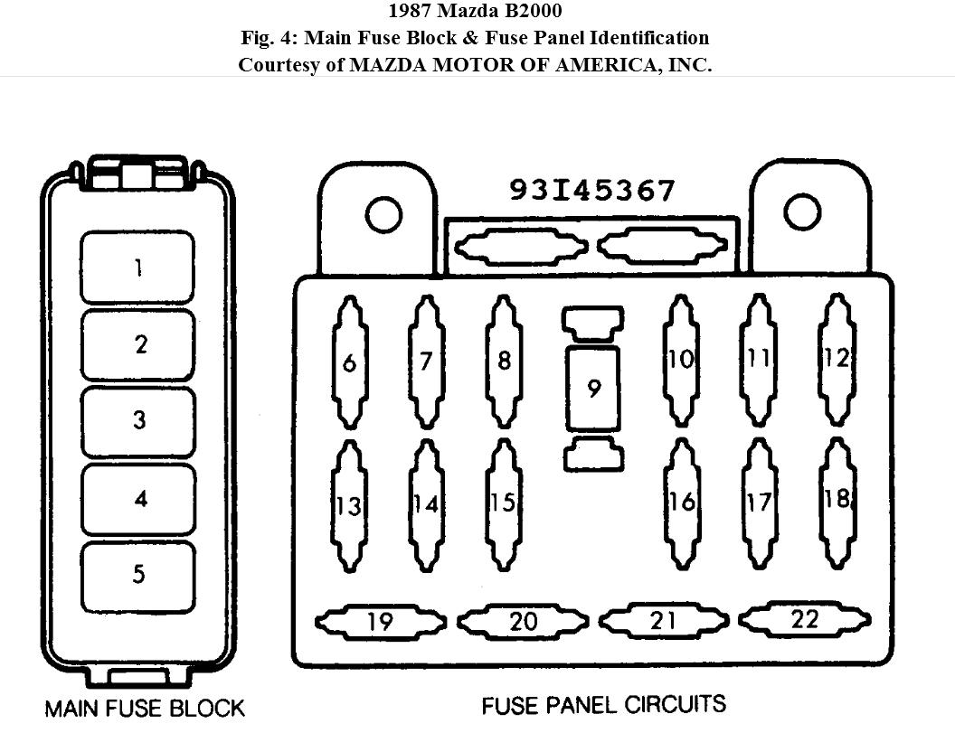 1987 Mazda B2000 Fuse Diagram Wiring Diagram Multimedia Multimedia Wallabyviaggi It
