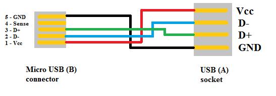 TH_6056] Usb To Micro Usb Schematic Schematic WiringExxlu Ivoro Rect Mohammedshrine Librar Wiring 101