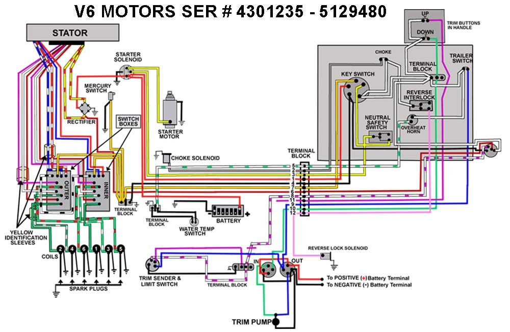 Amazing Yamaha 200 Outboard Wiring Diagram Wiring Diagrams One Wiring Cloud Ittabisraaidewilluminateatxorg