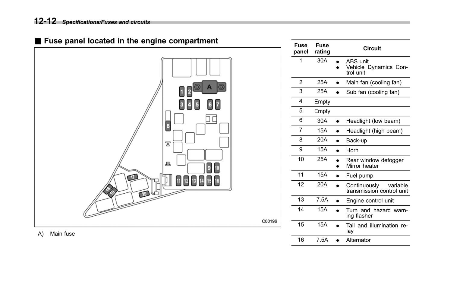 Subaru Crosstrek Fuse Box Wiring Diagrams Auto End Problem End Problem Moskitofree It