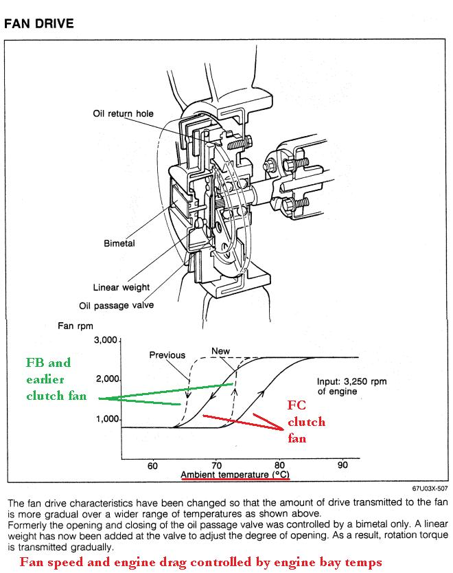 Xd 3770  Fan Clutch Wiring P0483 Fan Clutch Diagnosis Chevy Trailblazer Download Diagram