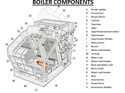 Cool Boiler System Diagram Auto Electrical Wiring Diagram Wiring Cloud Domeilariaidewilluminateatxorg