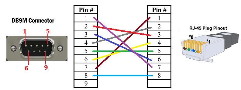YF_4159] Ethernet To Db9 Wiring Diagram Get Free Image About Wiring Diagram  Download DiagramMonoc Shopa Mohammedshrine Librar Wiring 101