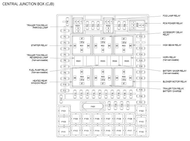 Surprising 2008 F150 Fuse Box Wiring Diagram Wiring Cloud Cranvenetmohammedshrineorg