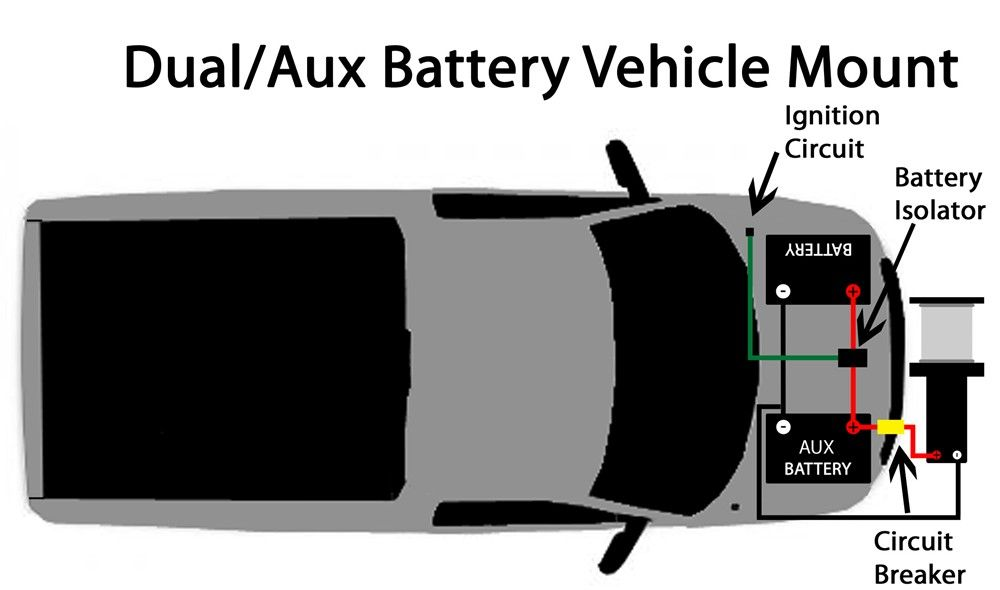 Surprising Wiring Diagram Of Front Mount Winch To Auxiliary Vehicle Battery Wiring Cloud Ittabisraaidewilluminateatxorg