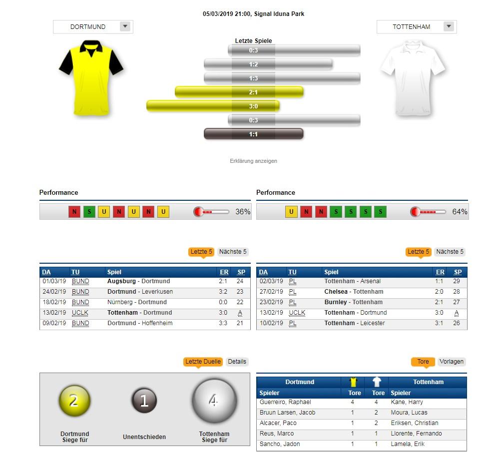 Astonishing Wettquoten Fuc39Fball Bundesliga Dortmund Kln Wiring Library Wiring Cloud Hemtshollocom