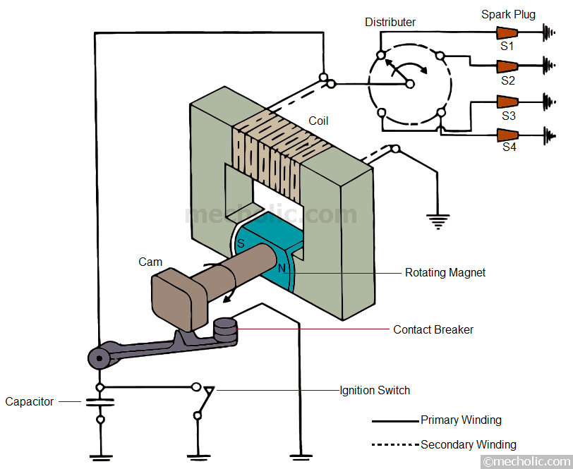 magneto coil wiring diagram 1999 w900 kenworth wiring