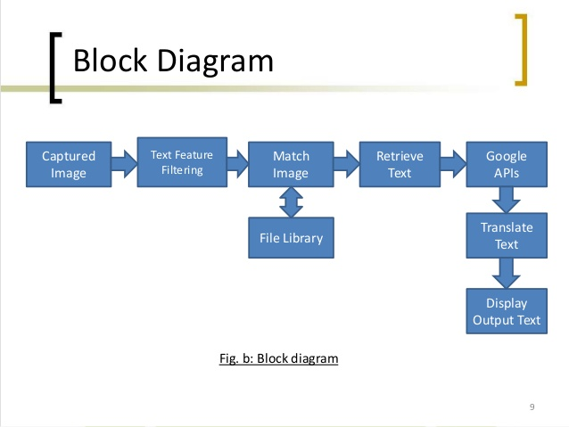 HY_1046] Make A Block Diagram In Word Schematic WiringCana Anth Over Jebrp Mohammedshrine Librar Wiring 101