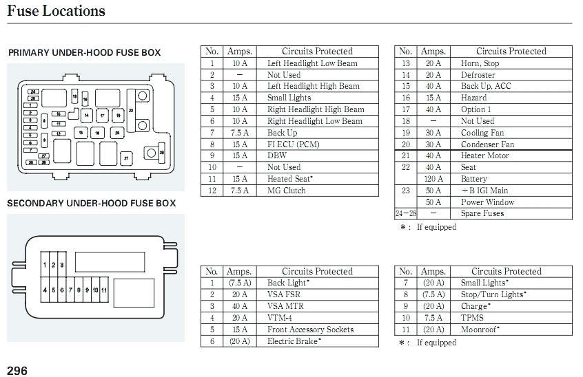 Jeep Patriot 2007 Fuse Box Diagram Wiring Diagram Understand Understand Lionsclubviterbo It