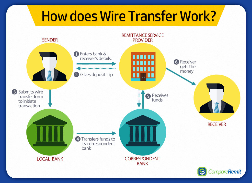 Sensational What Are The Different Ways To Send Or Transfer Money To India Wiring Cloud Rineaidewilluminateatxorg