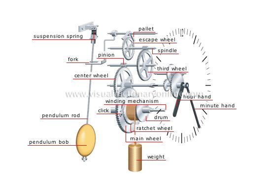 Brilliant Weight Driven Clocks Diagram At 1 800 4Clocks Com Wiring Cloud Waroletkolfr09Org