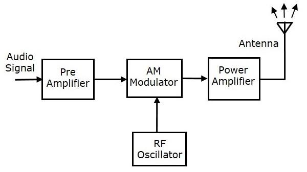 Fine Analog Communication Transmitters Wiring Cloud Animomajobocepmohammedshrineorg