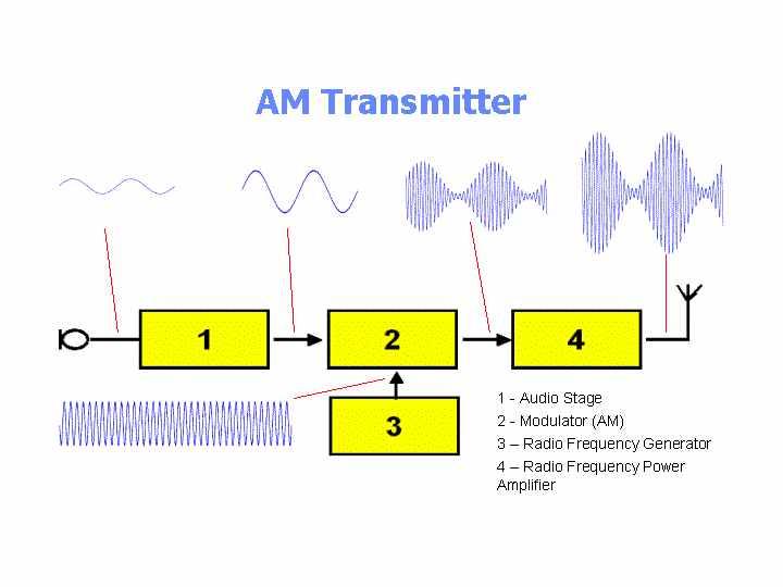 Awe Inspiring Transmitter Block Diagram Wiring Cloud Hemtshollocom