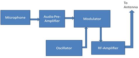 Pleasing Fm Transmitter Circuit Working And Its Applications Wiring Cloud Animomajobocepmohammedshrineorg