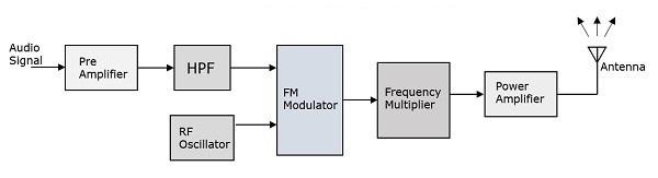 Super Analog Communication Transmitters Wiring Cloud Animomajobocepmohammedshrineorg
