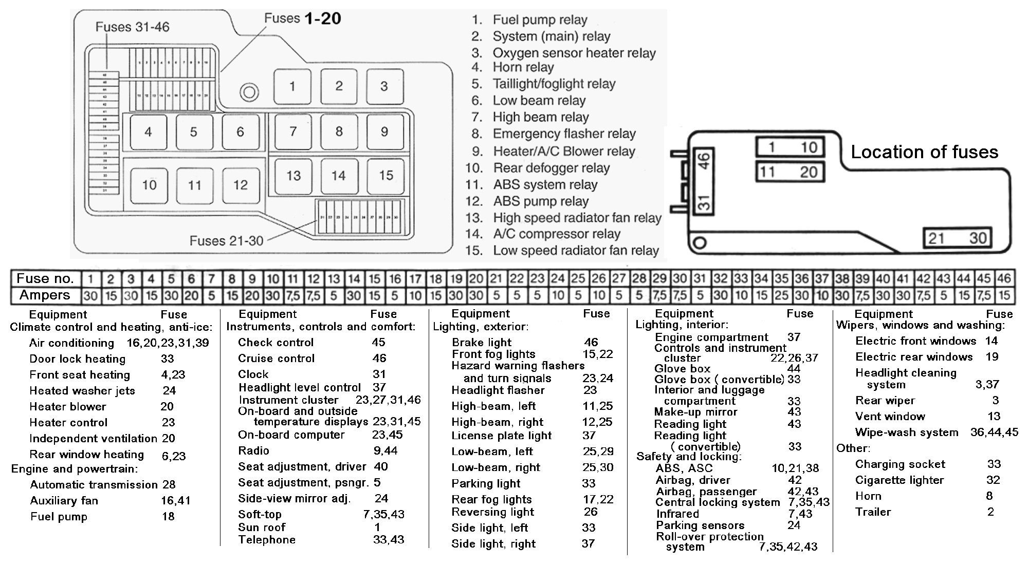 BF_0797] Bmw 325I 1992 Convertible Power Distribution Diagram Fuse Box Bmw  325I Download DiagramLicuk Oidei Trons Mohammedshrine Librar Wiring 101
