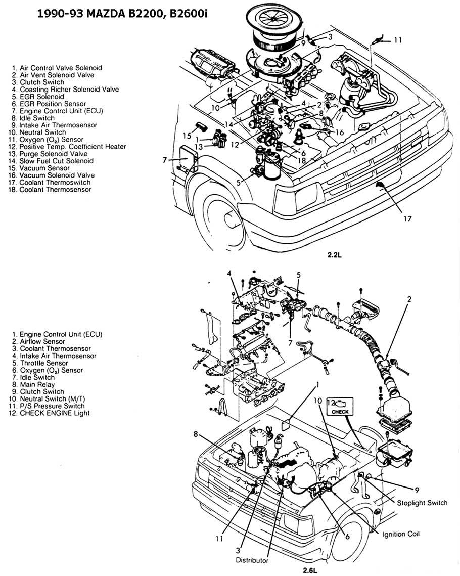 1990 Mazda B2200 Engine Diagram Wiring Diagrams Console A Console A Chatteriedelavalleedufelin Fr