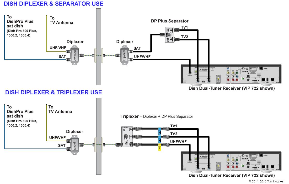 [DIAGRAM_38EU]  KW_9242] Dish Network Vip 722 Wiring Diagram Download Diagram | Wiring Diagram For Dish 722 |  | Dylit Tool Mohammedshrine Librar Wiring 101