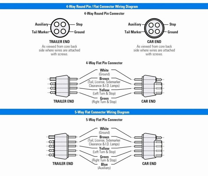 Trailer Wiring Diagram 5 Core South Africa
