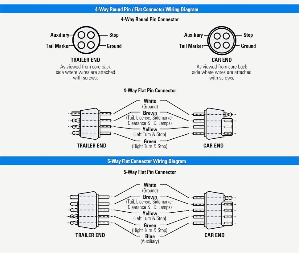 Flat 4 Trailer Wiring Diagram from static-assets.imageservice.cloud
