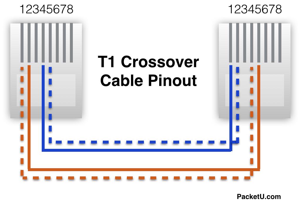 FY_4413] Rj45 Jack Wiring Diagram T1 Crossover Cable Diagram Rj11 Cable Wiring  Schematic WiringKapemie Greas Numap Ogeno Xrenket Wida Mohammedshrine Librar Wiring 101
