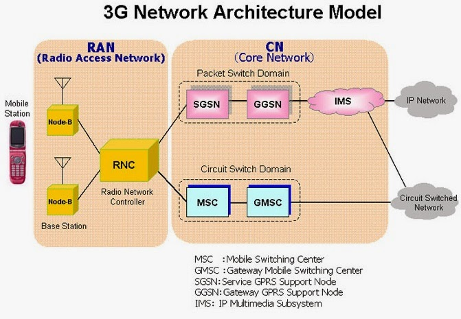 Astonishing 3G Network Block Diagram Wiring Diagram Data Schema Wiring Cloud Licukaidewilluminateatxorg