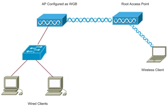 Fantastic Access Point As A Workgroup Bridge Configuration Example Cisco Wiring Cloud Staixaidewilluminateatxorg