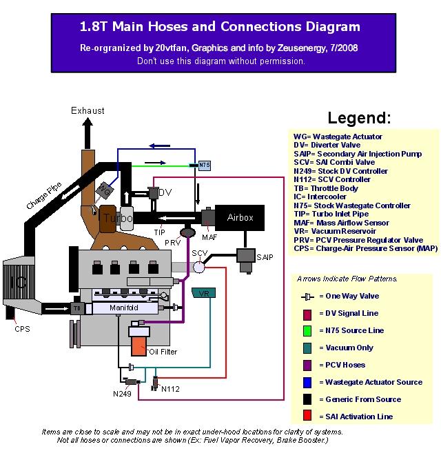 N75 1 8t Wiring Diagram - 5 Wire Thermostat Diagram -  2005ram.yenpancane.jeanjaures37.fr | N75 Audi S3 Wiring Diagram |  | Wiring Diagram Resource