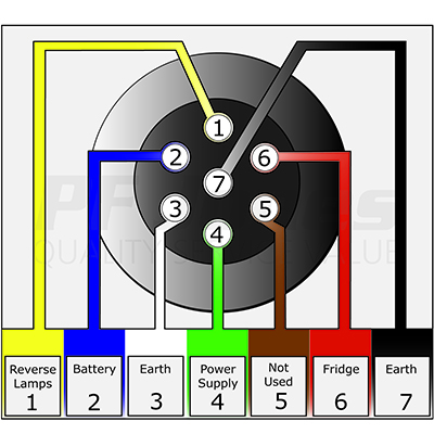 [SCHEMATICS_48YU]  KB_9082] 7 Pin Tow Wiring | Volvo Towbar Wiring Diagram |  | Wigeg Xeira Mohammedshrine Librar Wiring 101