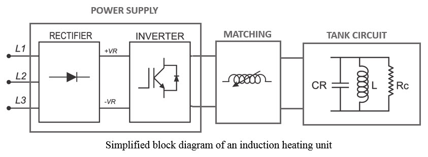 Excellent How Does Induction Heating Work Components Of Induction Heating Wiring Cloud Ittabisraaidewilluminateatxorg