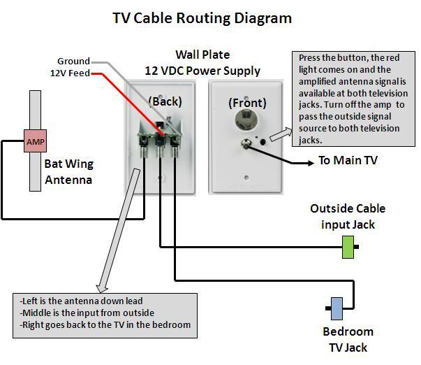 ll_1164] rv tv antenna lifier booster moreover gulf stream rv wiring diagram  download diagram  benkeme stap alia grebs wigeg mohammedshrine librar wiring 101