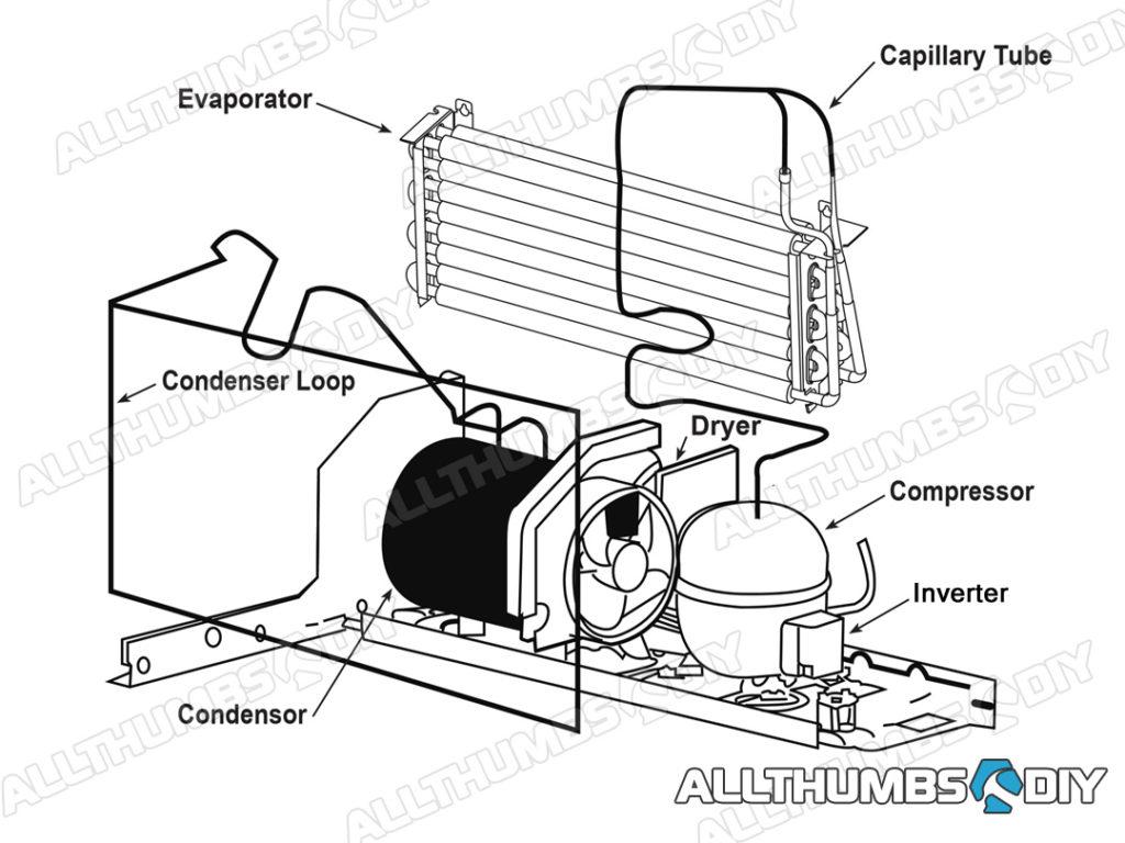 refrigerator wiring diagram compressor wiring diagram for a refrigerator compressor wiring diagram data refrigerator compressor starter wiring diagram wiring diagram for a refrigerator