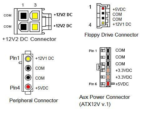 Sensational Atx Power Supply Pinout And Connectors Wiring Cloud Uslyletkolfr09Org