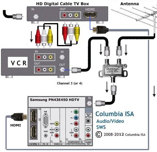 Tremendous Tv Vcr Wiring Diagram Wiring Diagram Database Wiring Cloud Dulfrecoveryedborg