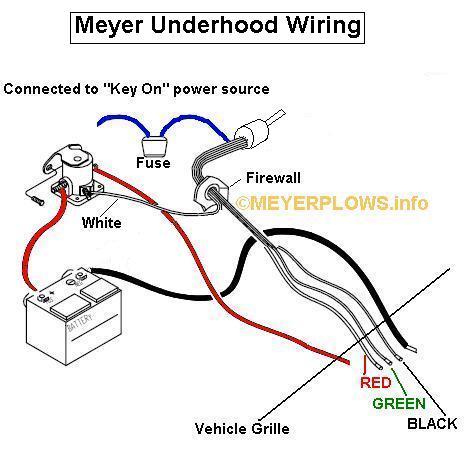 Awe Inspiring Ford Starter Solenoid Wiring Diagram Meyer Snow Plow Wiring Diagram Wiring Cloud Counpengheilarigresichrocarnosporgarnagrebsunhorelemohammedshrineorg