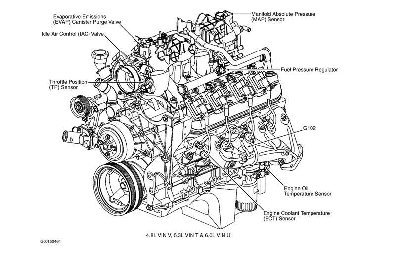 ns_9018] chevy silverado 5 3 engine diagram 1999 chevy tahoe wiring diagram  ommit synk phae mohammedshrine librar wiring 101