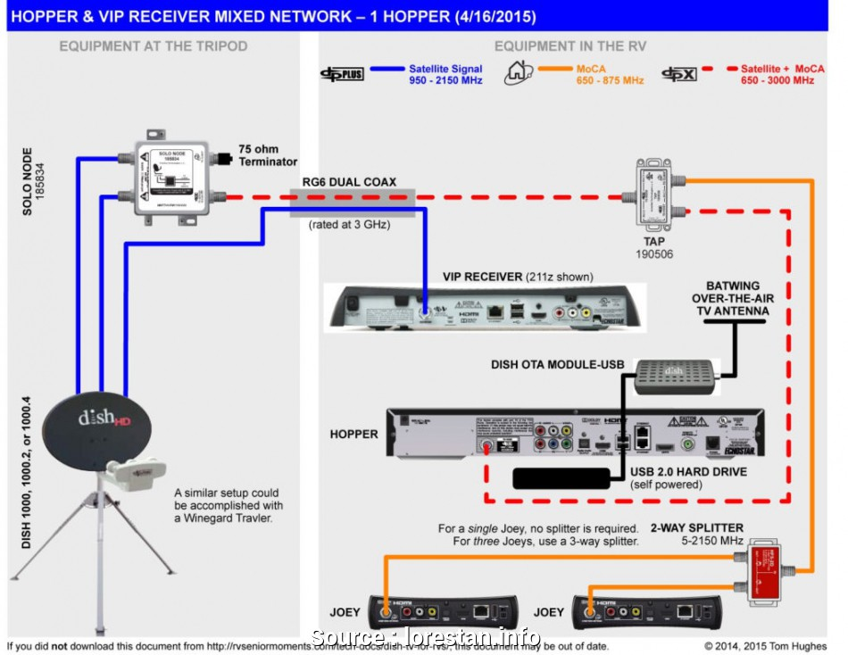Dish Network Cable Wiring Diagram from static-assets.imageservice.cloud