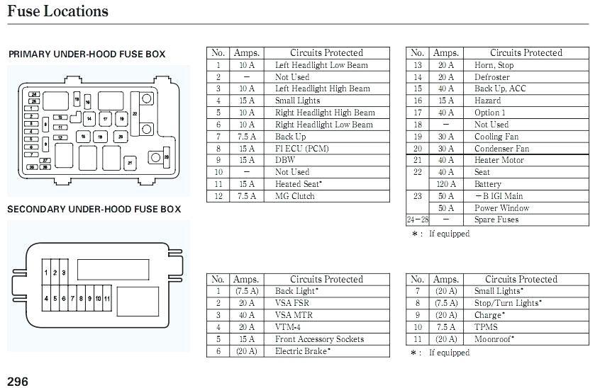 peugeot 107 wiring diagram ah 7150  addition peugeot 407 fuse box diagram on fuse box layout  addition peugeot 407 fuse box diagram