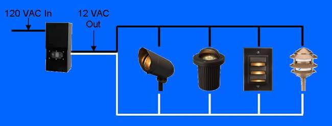 Astounding How To Wire Outdoor Low Voltage Lighting Part 2 Wiring Cloud Licukosporaidewilluminateatxorg