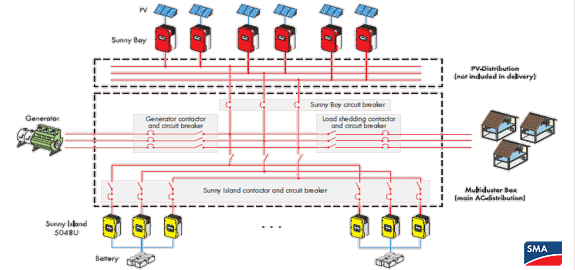 Outstanding Sma Sunny Island Inverter Solar System Battery Backup Systems Wiring Cloud Mousmenurrecoveryedborg