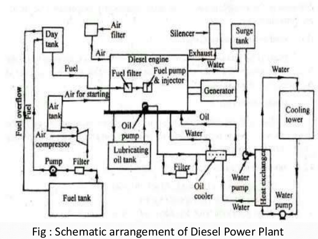 Incredible Diesel Power Plant Wiring Cloud Timewinrebemohammedshrineorg