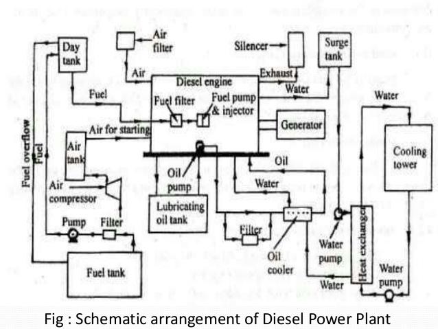 CM_1911] Diesel Power Plant Diagram Download Diagram