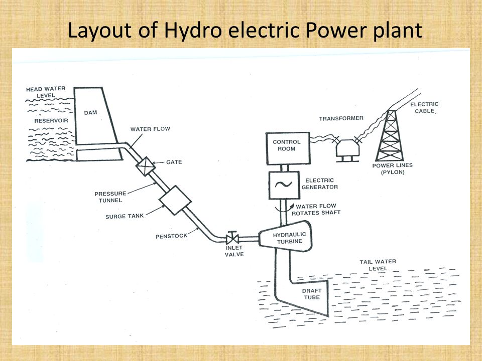 VO_2260] Hydroelectric Power Plant Diagram Schematic Wiring | Hydro Power Plant Circuit Diagram |  | Attr Barep Favo Mohammedshrine Librar Wiring 101
