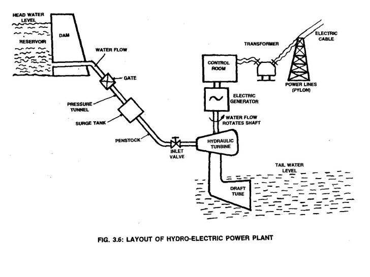 Hydroelectric Power Plant Schematic Diagram - 2000 Pontiac Grand Prix  Stereo Wiring - 2005ram.yenpancane.jeanjaures37.fr | Hydroelectric Power Plant Schematic Diagram |  | Wiring Diagram Resource