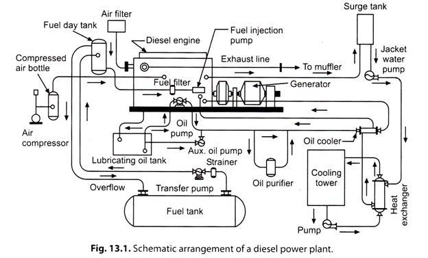 Excellent Essay Diesel Power Plant Power Plants Energy Management Wiring Cloud Timewinrebemohammedshrineorg