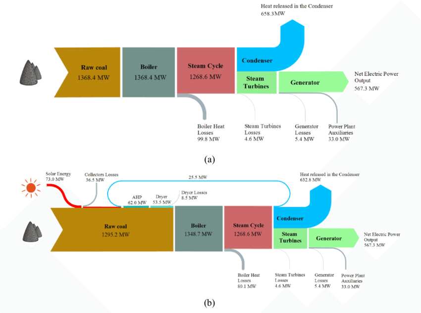 Hydroelectric Power Plant Sankey Diagram - Electric Heat Wiring Schematics  - tda2050.tukune.jeanjaures37.fr | Hydroelectric Power Plant Sankey Diagram |  | Wiring Diagram Resource