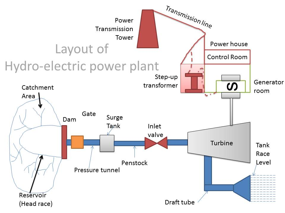Hydro Power Plant Block Diagram - Corrado Wiring Diagram -  hyundaiii.yenpancane.jeanjaures37.fr | Hydro Power Plant Block Diagram |  | Wiring Diagram Resource