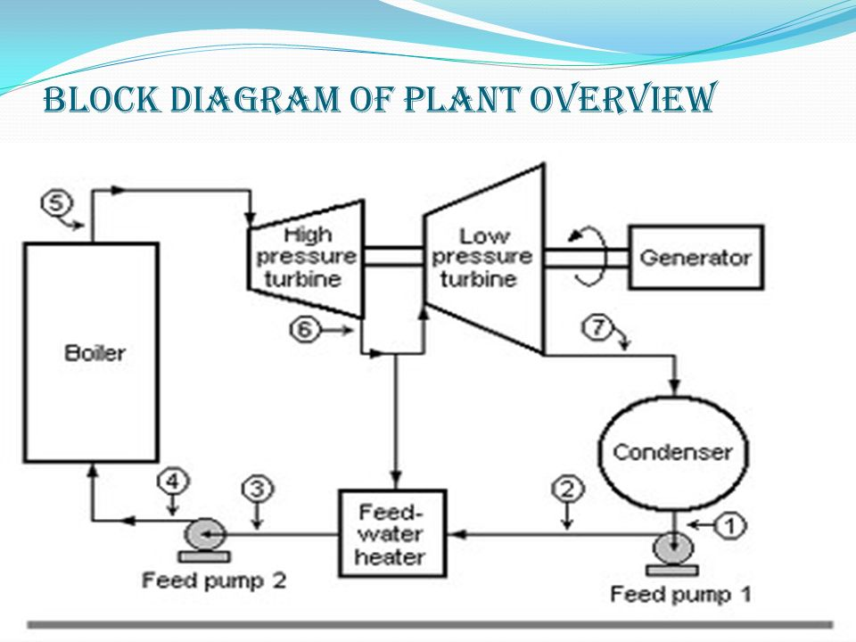 thermal power plant overview diagram eh 9733  thermal power plant circuit diagram free diagram  thermal power plant circuit diagram