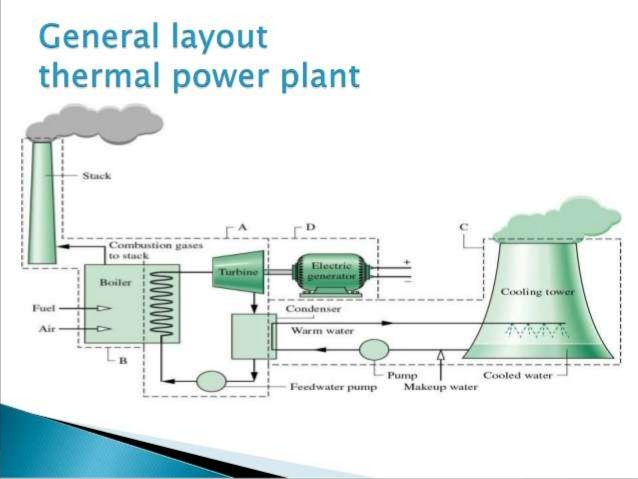 Awesome Ppt For Power Plant Wiring Cloud Timewinrebemohammedshrineorg